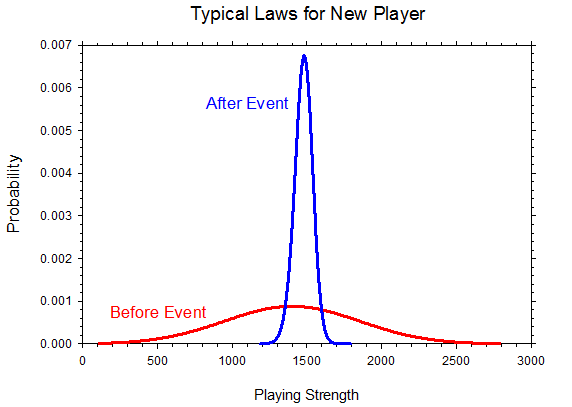 Typical Laws for New Player