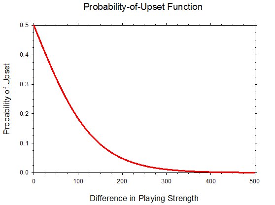 Probability of Upset Function